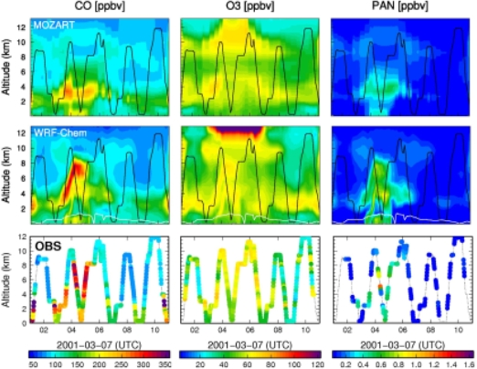 Figure Caption: This figure shows observed and predicted vertical distributions of trace gases along a NASA DC-8 flight track during the TRACE-P campaign (Feb-Apr.2001). The black lines in the upper (global MOZART model) and middle (regional WRF-Chem model) panels denote the flight path.