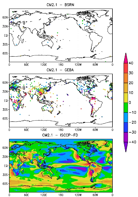 Figure 1. The difference in the annual mean all-sky downward surface flux (W/m2) between CM2.1 and the corresponding climatologies derived from the Baseline Surface Radiation Network (BSRN) and Global Energy Balance Archive (GEBA) observations and the International Satellite Cloud Climatology Project (ISCCP-FD) estimation.