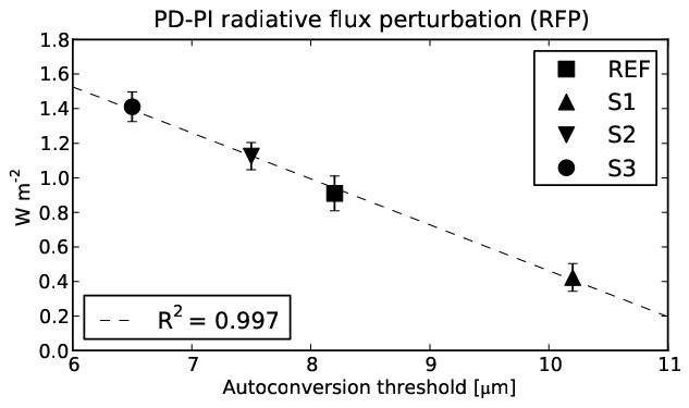 Figure 2: Correlation between the total anthropogenic radiative flux perturbation (RFP) and the autoconversion threshold. The change in RFP is caused by a change in the aerosol indirect effect.