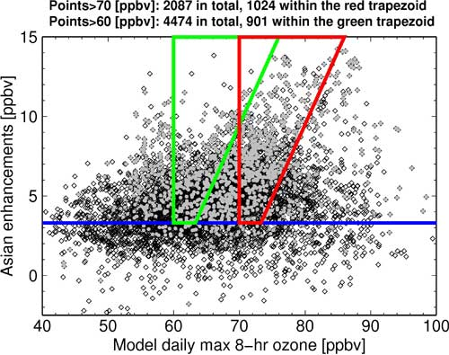 Asian contribution to daily maximum 8-hour surface ozone, as estimated with the GFDL AM3 model, plotted as a function of total ozone abundances in Southern California and Arizona. Points falling within the green and red trapezoids denote values in excess of 60 and 70 ppbv, respectively, that would not have occurred in the absence of Asian emissions in the model.
