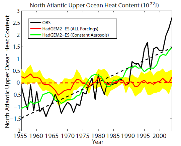 North Atlantic upper ocean heat content anomaly. Red line: area-averaged North Atlantic upper ocean heat content anomaly (0-700m, 75-7.5W, 0-60N) from ensemble mean of HadGEM2-ES All Forcings simulations. Yellow shading: 1 std of ensemble spread of All Forcings. Green Line: ensemble mean from Constant Aerosols historical simulations. Black Line: observations. All anomalies are relative to 1955-2004 mean. The dash lines are linear trends for the respective variables.