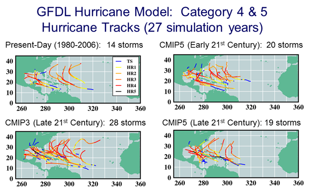 Tracks and intensities of all storms reaching Category 4 or 5 intensity (>59 m/sec) in the GFDL hurricane model downscaling experiments. Results are shown for the control climate (upper left); CMIP3/A1B 18-model ensemble late 21st century (lower left); CMIP5/RCP4.5 18-model ensemble early (upper right) or late (lower right) 21st century. Track colors indicate the intensity category during the storm's lifetime.