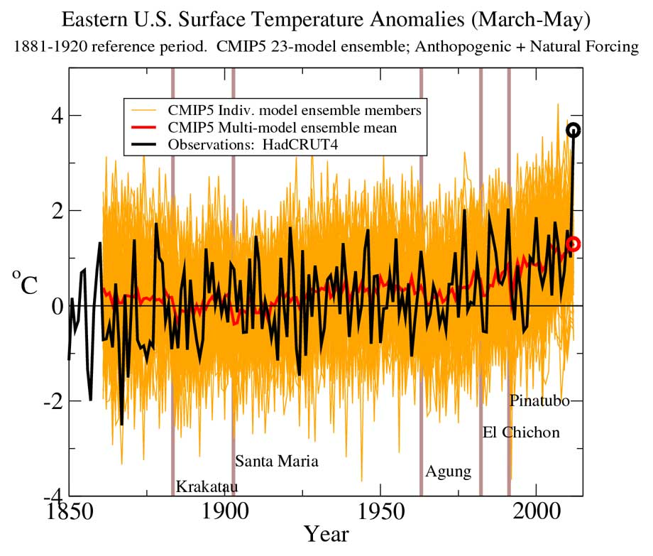 Time series of March-May surface air temperature anomalies averaged over a region of record March-May warmth in the eastern U.S. and southern Canada during 2012. The black line depicts the observed (HadCRUT4) anomalies; the dark red line depicts the multimodel ensemble anomalies from the CMIP5 All-Forcing runs, and the orange lines are individual ensemble members making up the CMIP5 ensemble. The All-Forcing simulations included both anthropogenic and natural forcings from 1860 to present, using the RCP4.5 future forcing scenario to extend the series where needed. All series are adjusted to have zero mean for 1881-1920.
