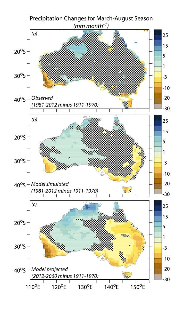 Changes in Fall-Winter precipitation over Australia from observations (top panel), a model simulation of the past century (middle panel), and a model projection for the middle of the 21st century (bottom panel). The agreement between observed and model simulated precipitation changes supports the idea that human activity has contributed to the observed drying in southwestern Australia, and that this drying trend will amplify and expand in the 21st century.