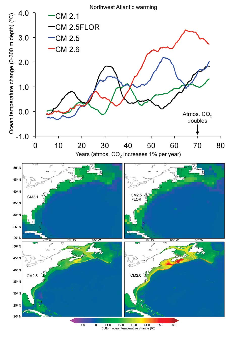Northwest Atlantic upper-ocean (0-300 m) and bottom temperature change after a doubling of global atmospheric CO2 among four GFDL climate models of varying ocean and atmosphere resolution.