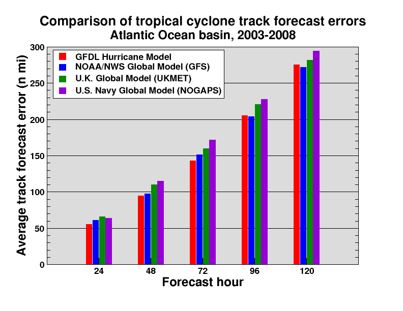 forecast error time series models tracking But they can also be mechanical revisions (such as to adjust the level at the origin by half of the most recent forecast error) arch is a time -series model in.