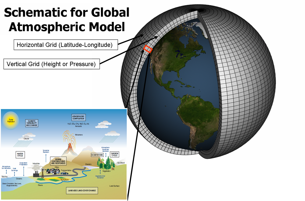 Climate Modeling – Geophysical Fluid Dynamics Laboratory