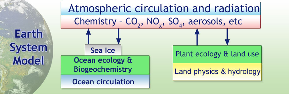 Basic earth system model structure