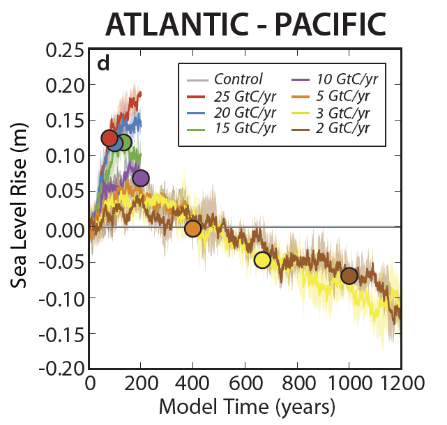 Figure 3d from Manuscript. Atlantic minus Pacific sea level rise vs. time as a function of carbon emission rate. Units are m. Solid lines represent ensemble means for each emission scenario; shading represents the range among ensemble members. Dots indicate either 200 GtC of cumulative carbon emissions. Atlantic sea level rise is larger than the Pacific as the emission rate increases. On long time scales and under low emissions (2 & 3 GtC yr-1), the Pacific sea level rise overtakes the Atlantic.