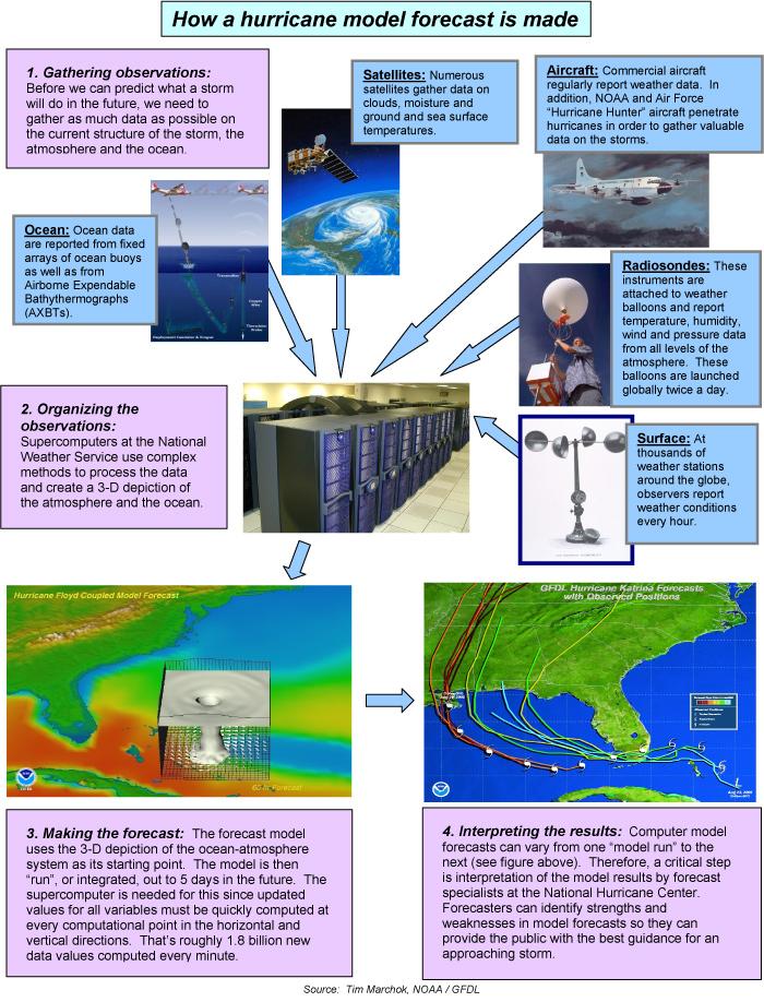 Coupling The Atmosphere To Ocean In Hurricane Model