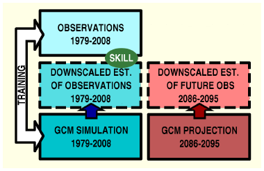 [Schematic of Typical Statistical Downscaling Data Flow]