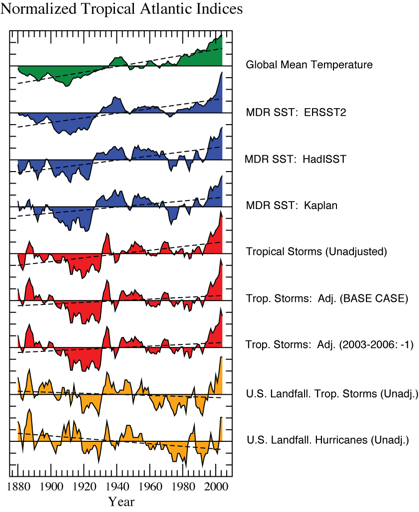 Summary of Atlantic Indices