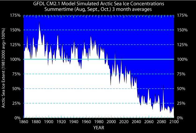 [GFDL CM2.1 Arctic Sea Ice time series graph]