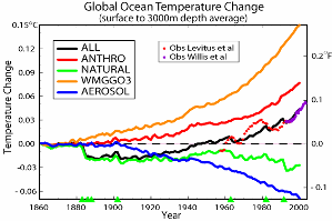 [ocean heat content graph (small)]