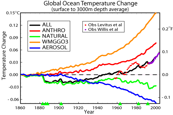 [model-simulated Global Ocean Warming graph]