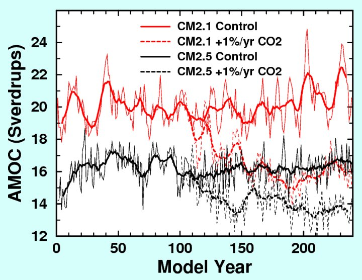 [Graph of AMOC strength vs time in GFDL CM2.1 and CM2.5 experiments]