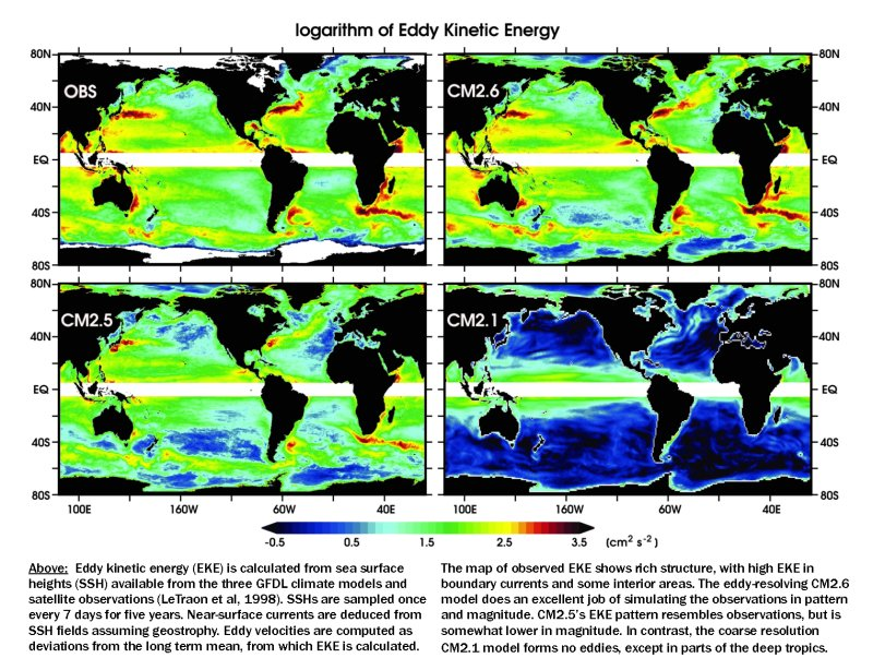 [maps of ocean eddy kinetic energy in GFDL models and observations]