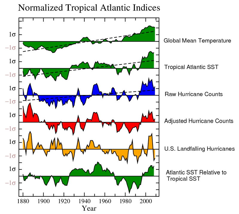 global warming and hurricanes  geophysical fluid dynamics laboratory figure  click to enlarge