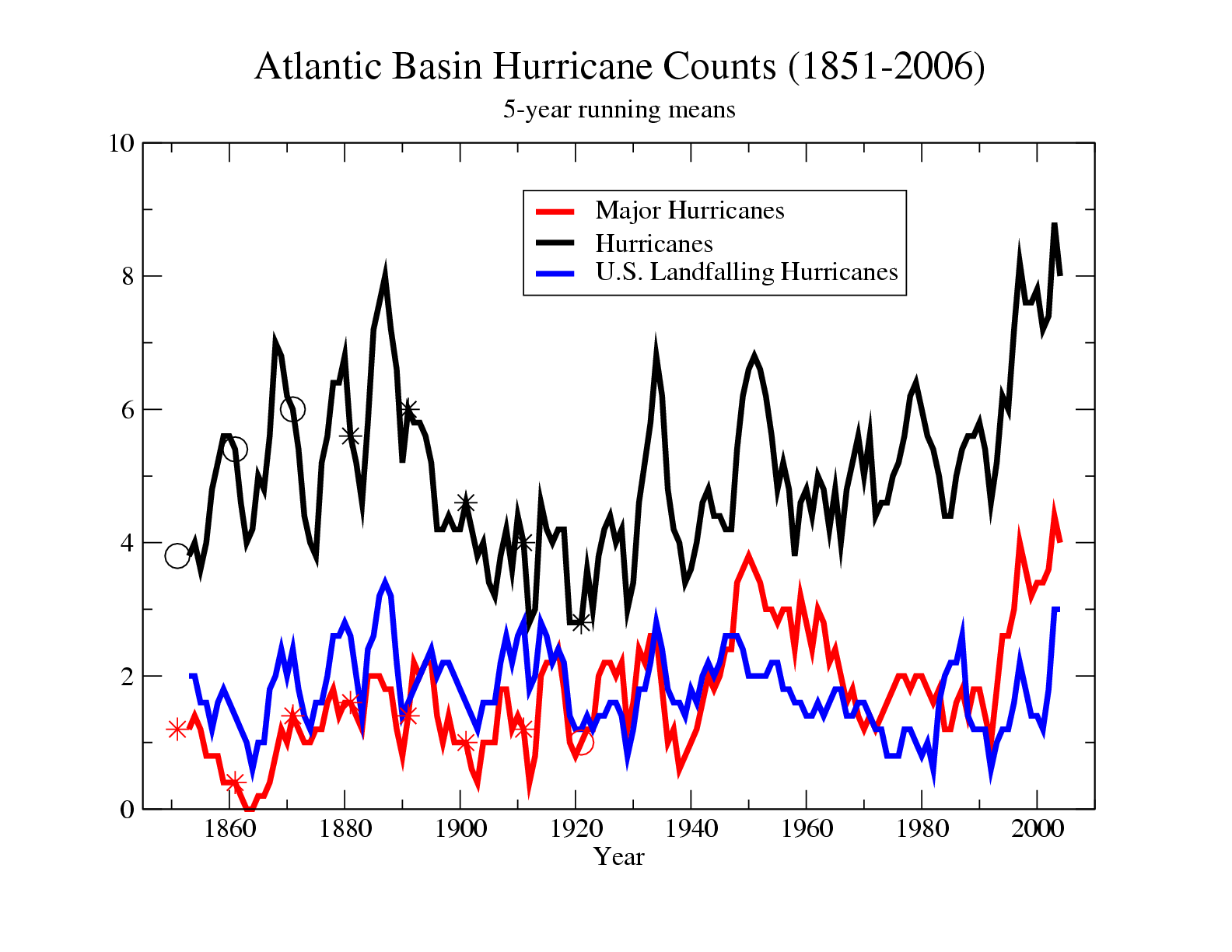 Atlantic Basin Hurricane Counts, courtesy NOAA